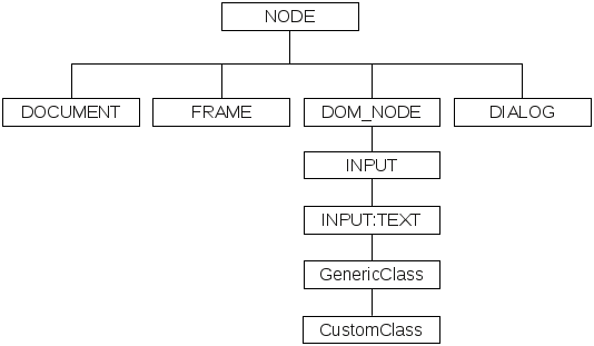 Pseudo class hierarchy for web elements