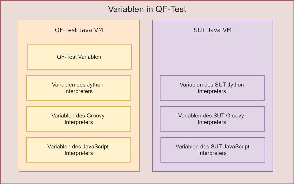 Übersicht über die Variablen