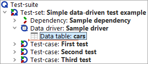 A simple data-driven test